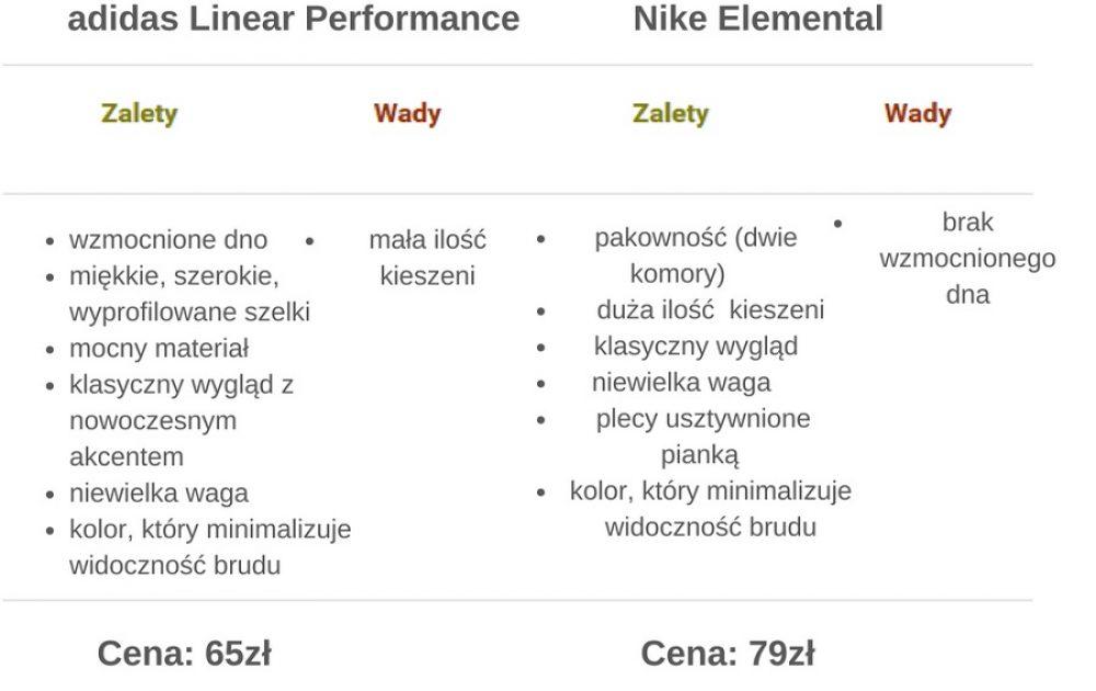 adidas Linear Performance vs Nike Elemental. Który plecak do szkoły wybrać