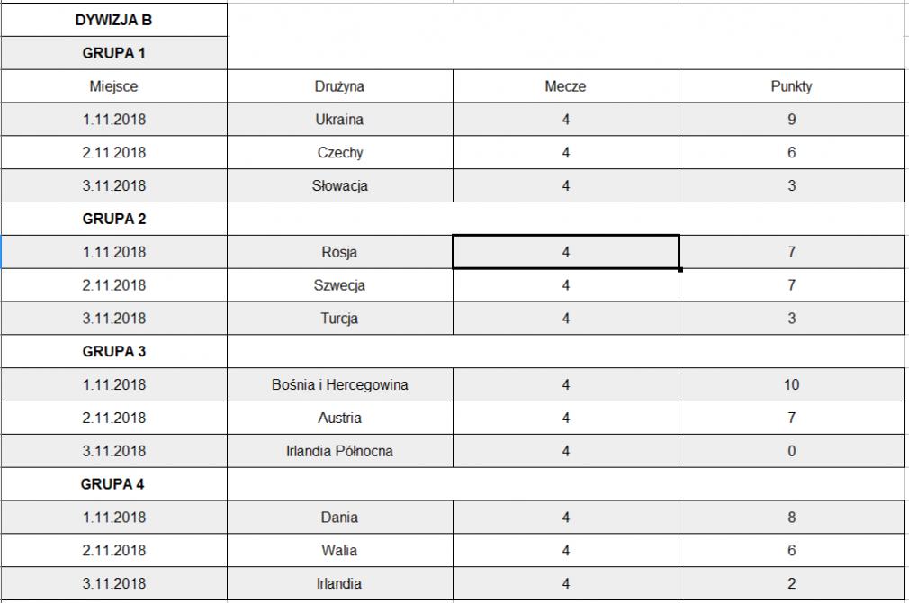 Liga Narodów – wyniki 2